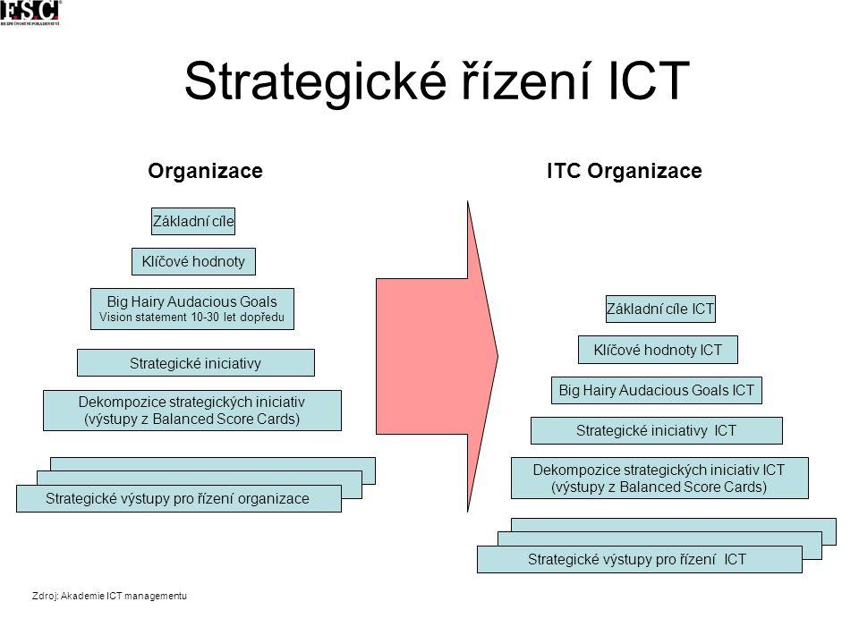 Strategické řízení ICT