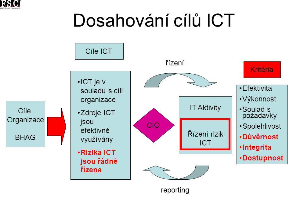 Dosahování cílů ICT Cíle ICT řízení Kritéria