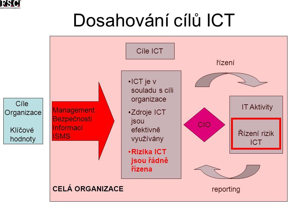 Dosahování cílů ICT Cíle ICT řízení Management Bezpečnosti