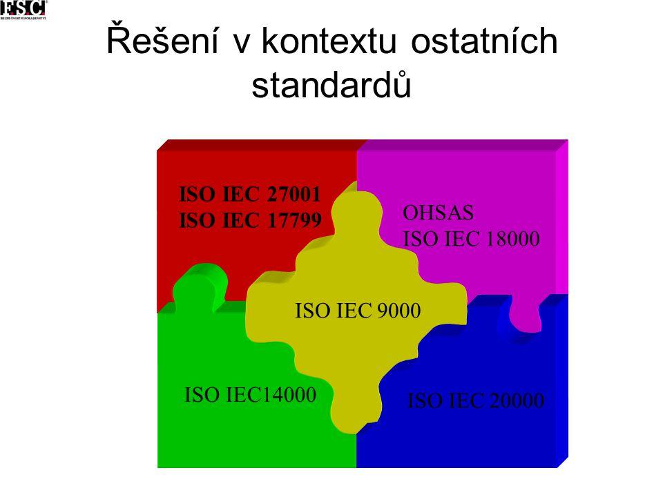 Řešení v kontextu ostatních standardů