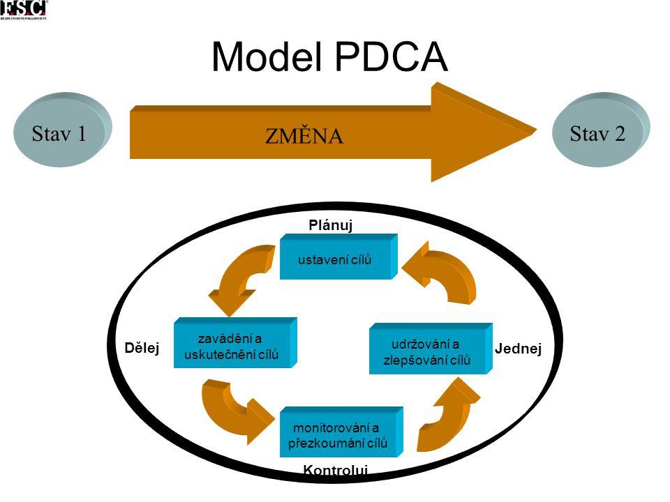 Model PDCA ZMĚNA Stav 1 Stav 2 Plánuj Dělej Jednej Kontroluj