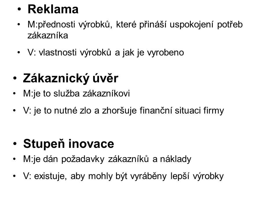 Reklama Zákaznický úvěr Stupeň inovace