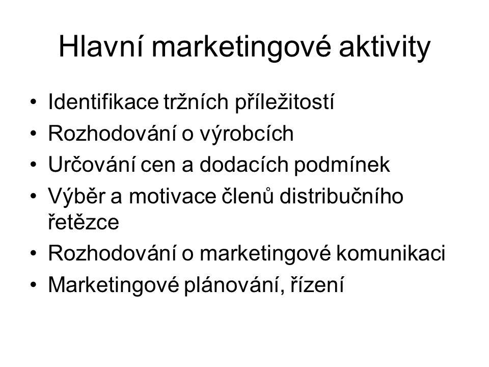 Hlavní marketingové aktivity