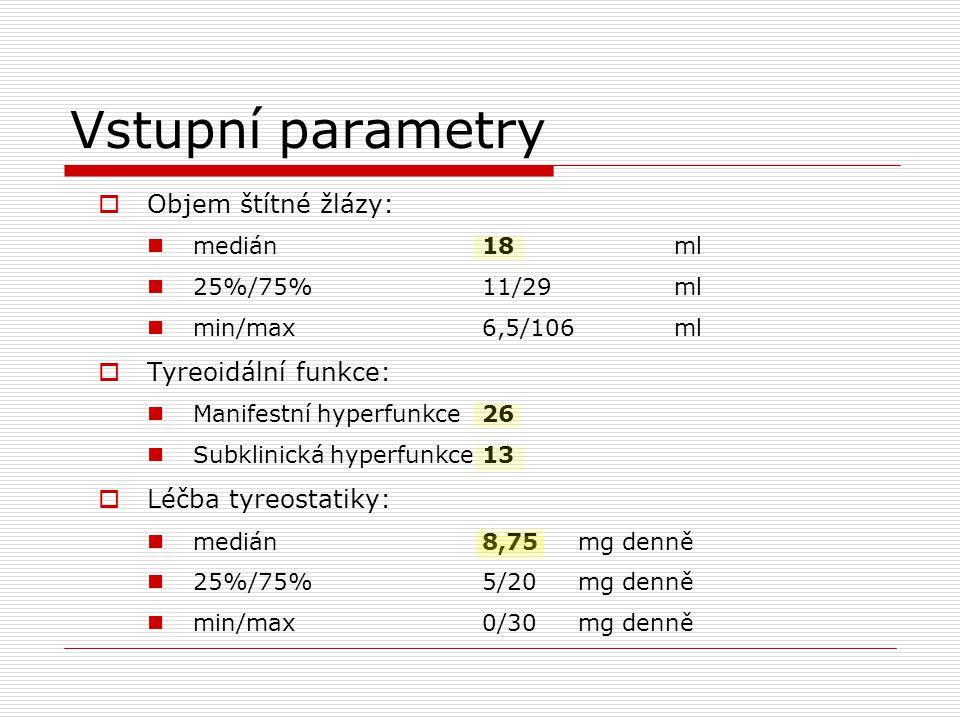 Vstupní parametry Objem štítné žlázy: Tyreoidální funkce: