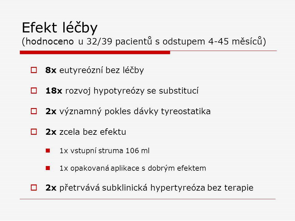 Efekt léčby (hodnoceno u 32/39 pacientů s odstupem 4-45 měsíců)