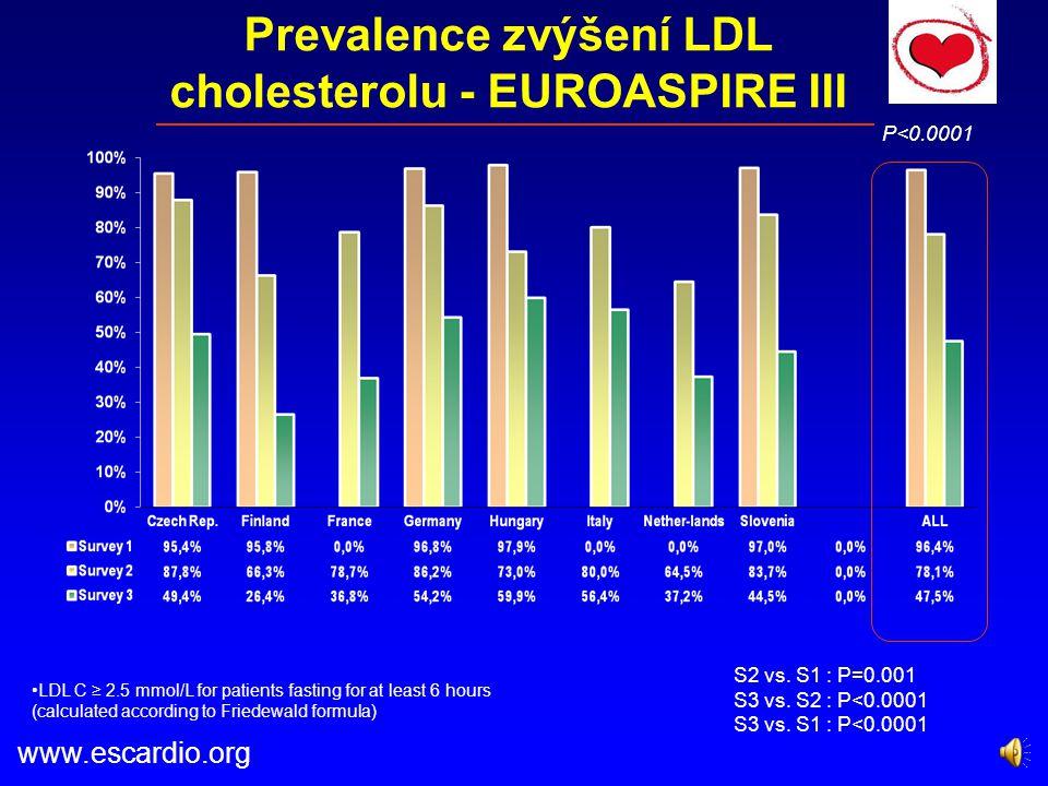 Prevalence zvýšení LDL cholesterolu - EUROASPIRE III