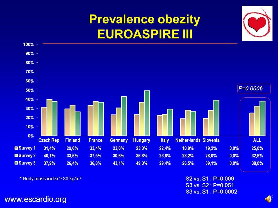 Prevalence obezity EUROASPIRE III