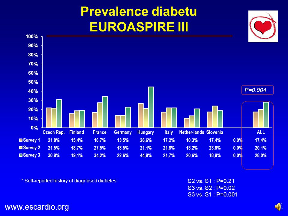 Prevalence diabetu EUROASPIRE III
