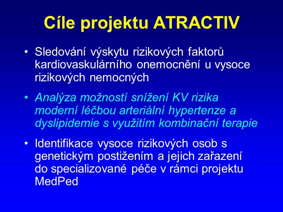 Cíle projektu ATRACTIV