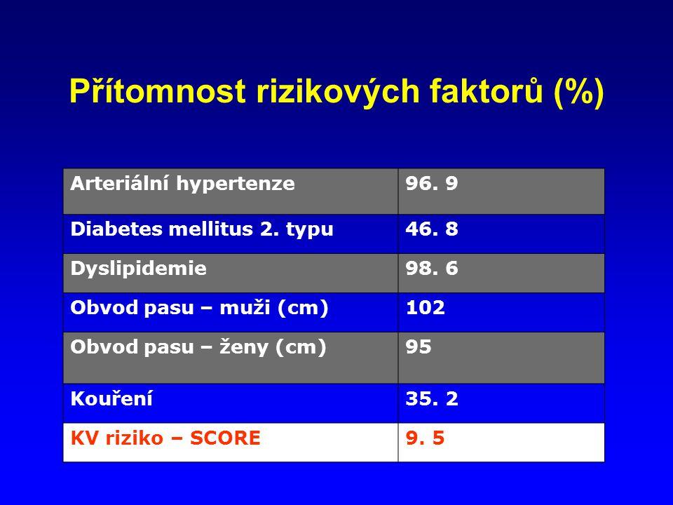 Přítomnost rizikových faktorů (%)