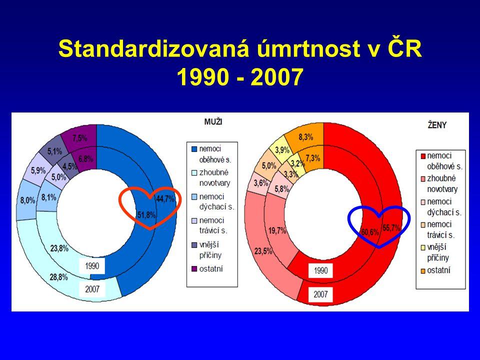 Standardizovaná úmrtnost v ČR 1990 - 2007