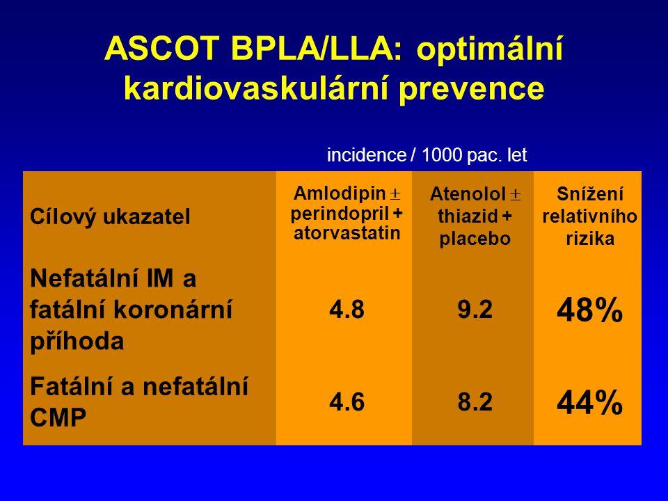 ASCOT BPLA/LLA: optimální kardiovaskulární prevence