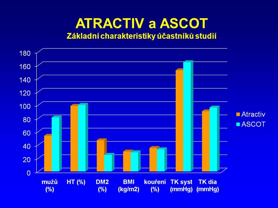Základní charakteristiky účastníků studií