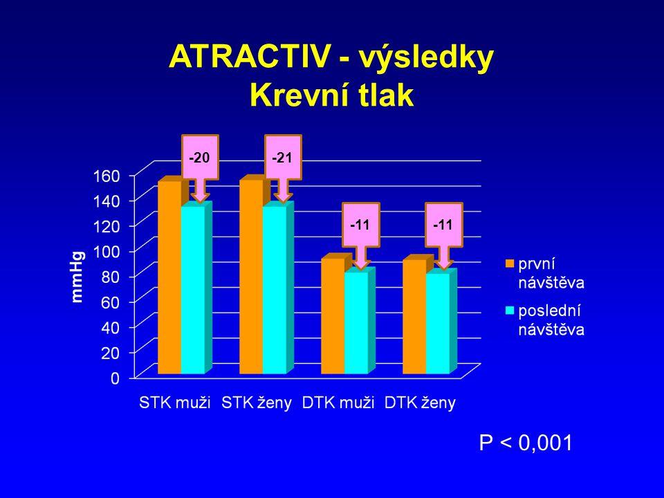 ATRACTIV - výsledky Krevní tlak
