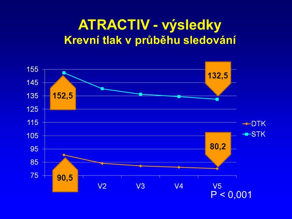 Krevní tlak v průběhu sledování