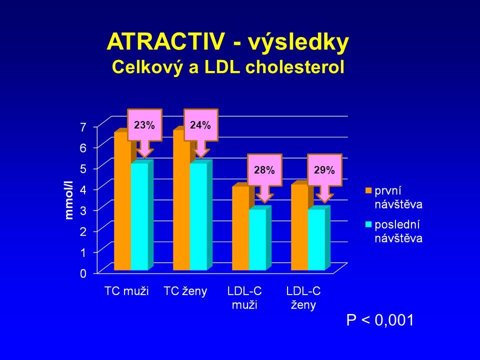 Celkový a LDL cholesterol