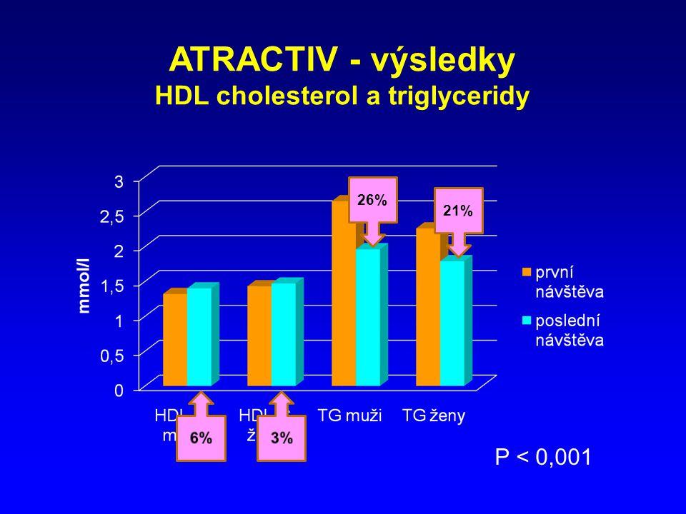 HDL cholesterol a triglyceridy