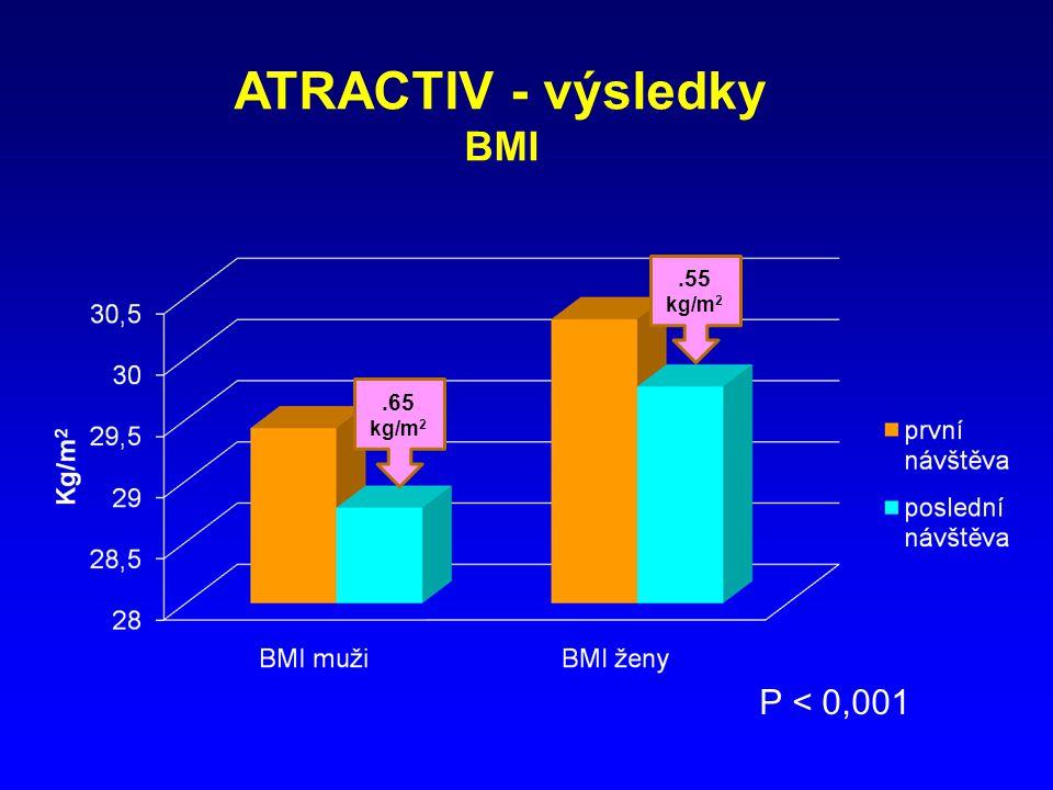 ATRACTIV - výsledky BMI P < 0,001 .55 .65 kg/m2 kg/m2