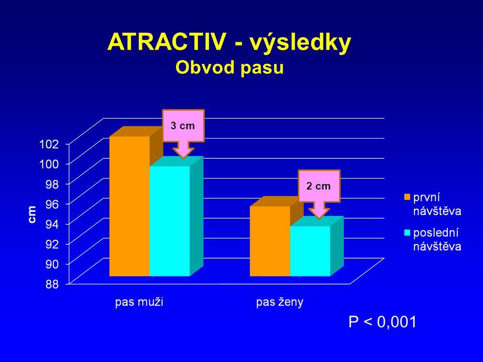 ATRACTIV - výsledky Obvod pasu P < 0,001 3 cm 2 cm
