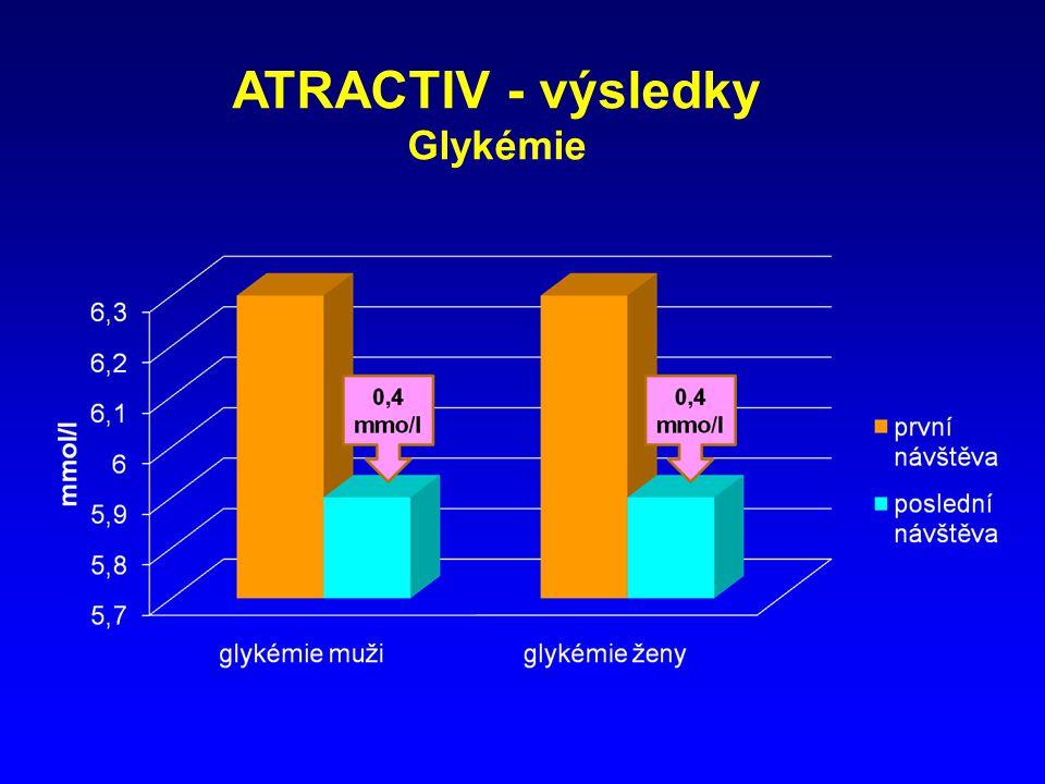 ATRACTIV - výsledky Glykémie