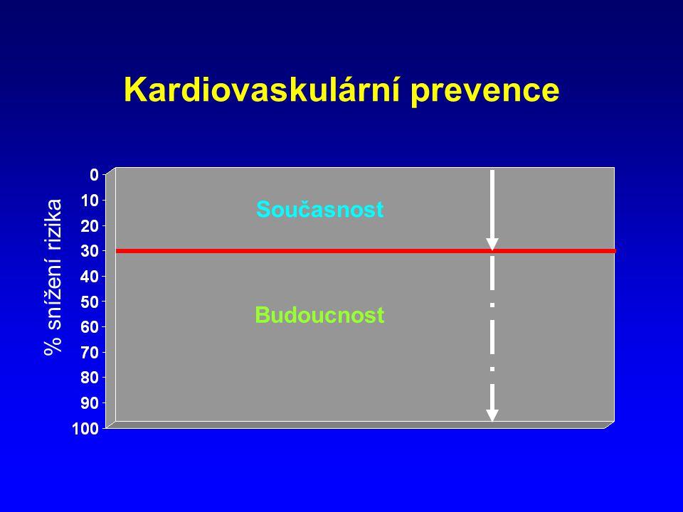 Kardiovaskulární prevence