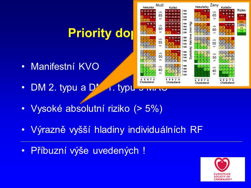 Priority doporučení Manifestní KVO DM 2. typu a DM 1. typu s MAU