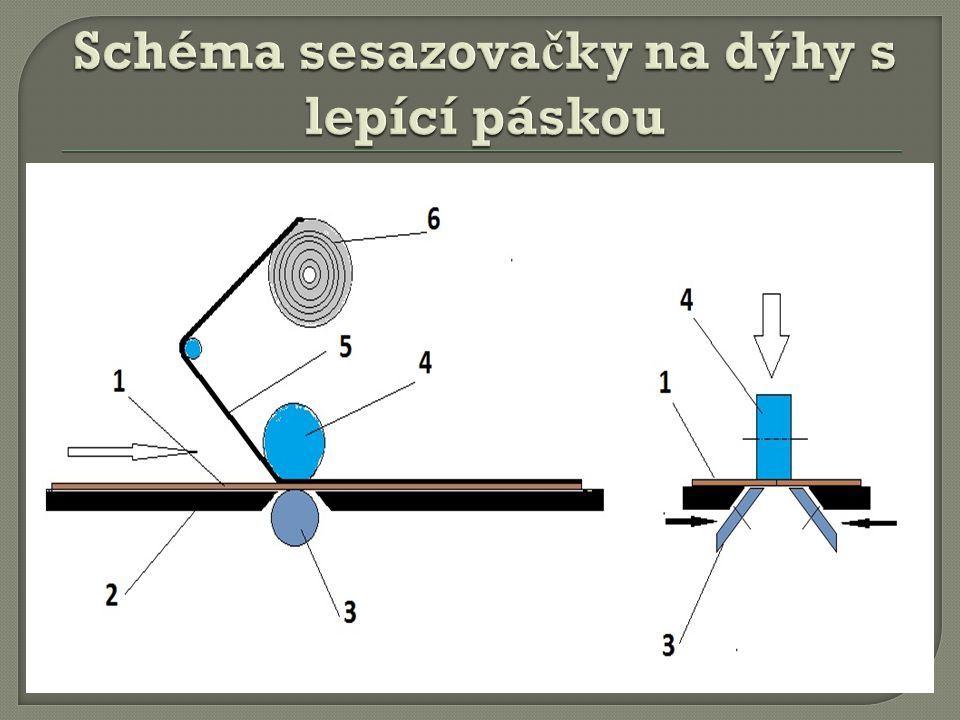Schéma sesazovačky na dýhy s lepící páskou