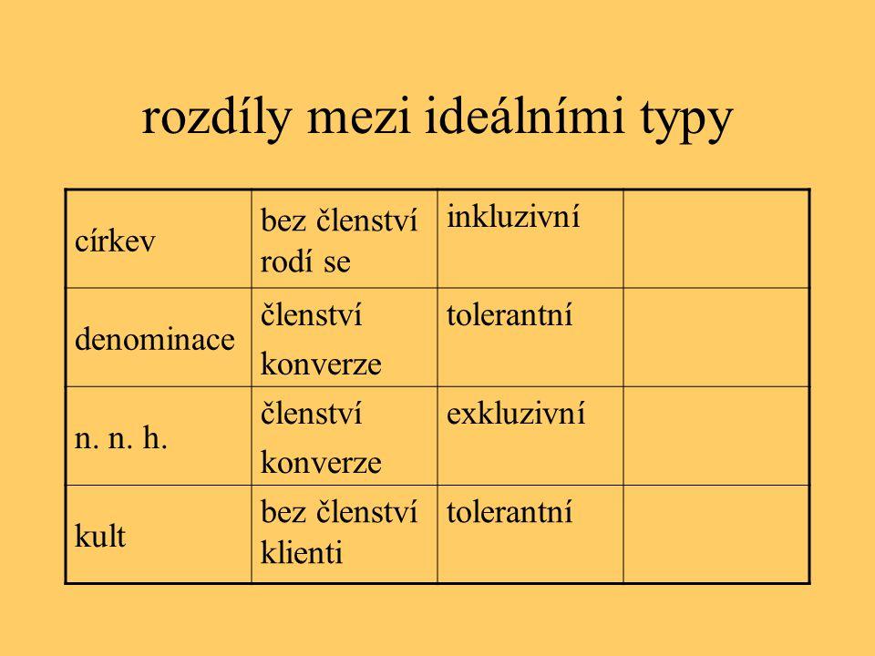 rozdíly mezi ideálními typy