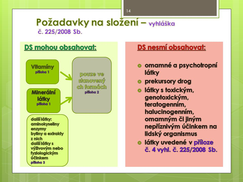 Požadavky na složení – vyhláška č. 225/2008 Sb.