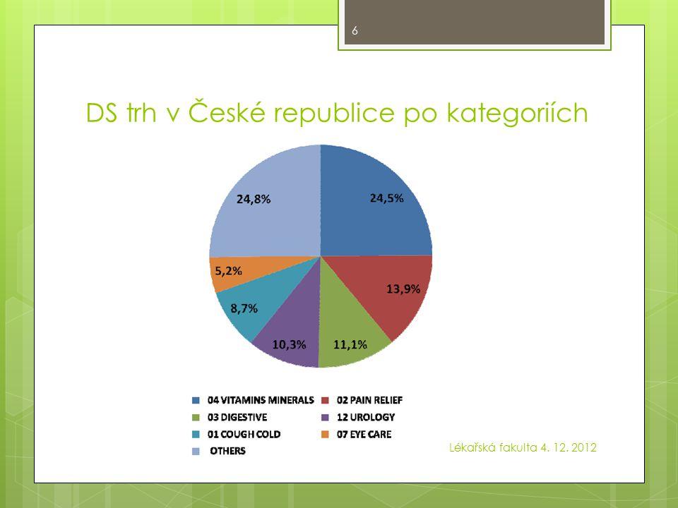 DS trh v České republice po kategoriích