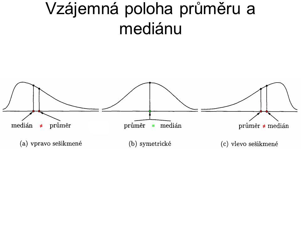 Vzájemná poloha průměru a mediánu