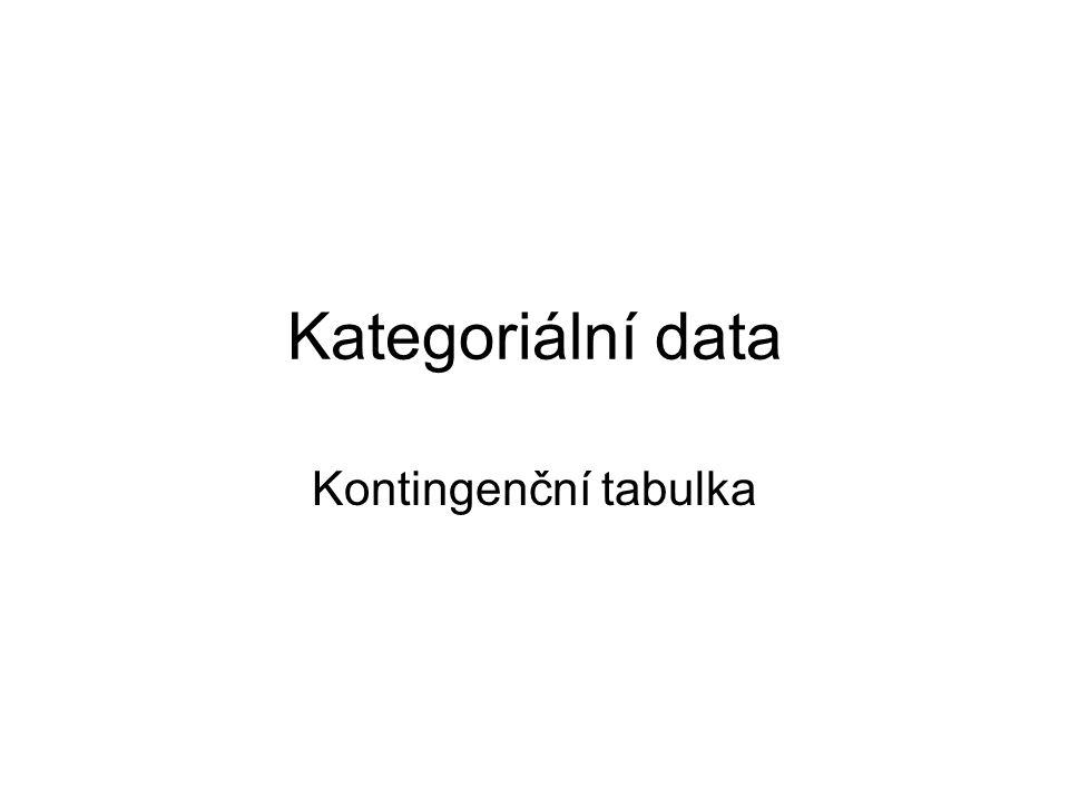 Kategoriální data Kontingenční tabulka