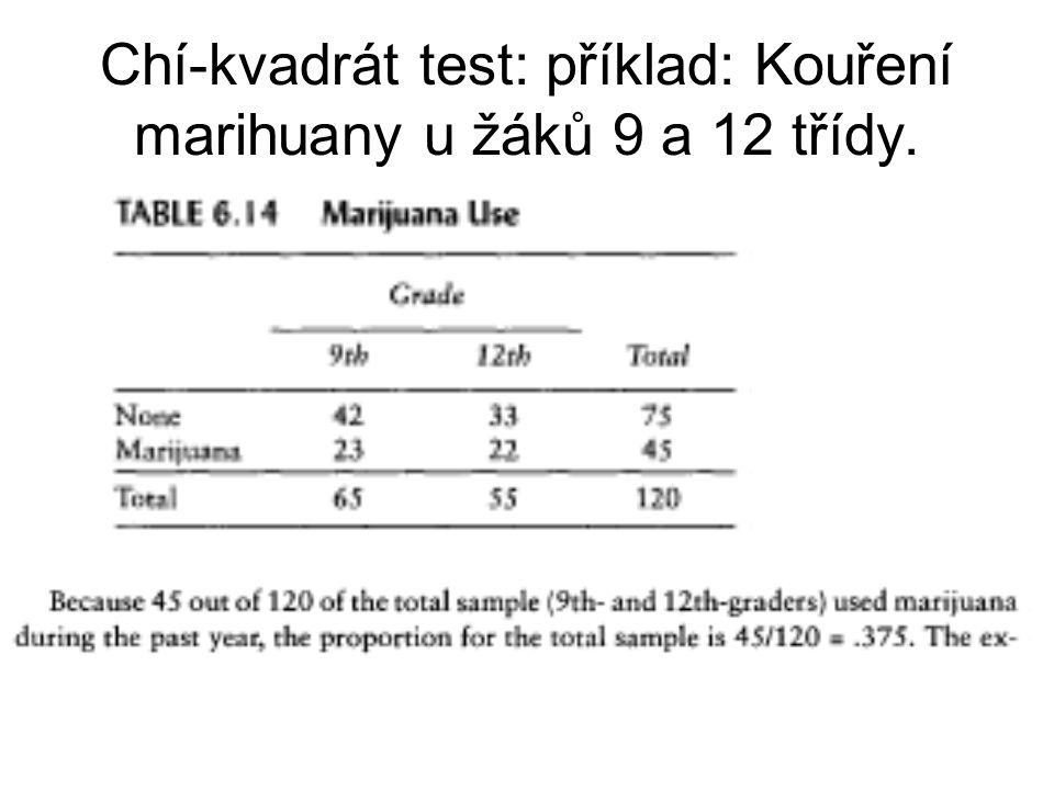 Chí-kvadrát test: příklad: Kouření marihuany u žáků 9 a 12 třídy.