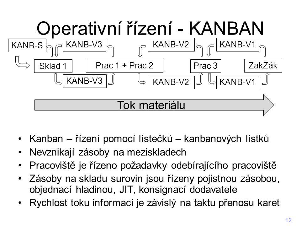 Operativní řízení - KANBAN