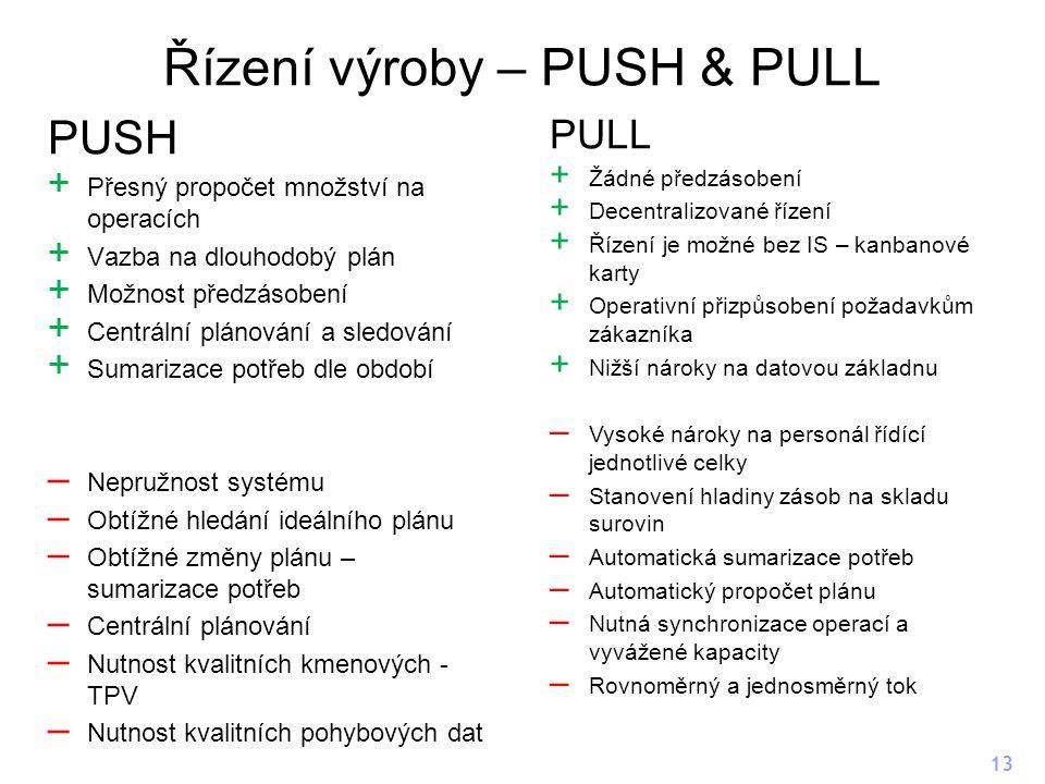 Řízení výroby – PUSH & PULL