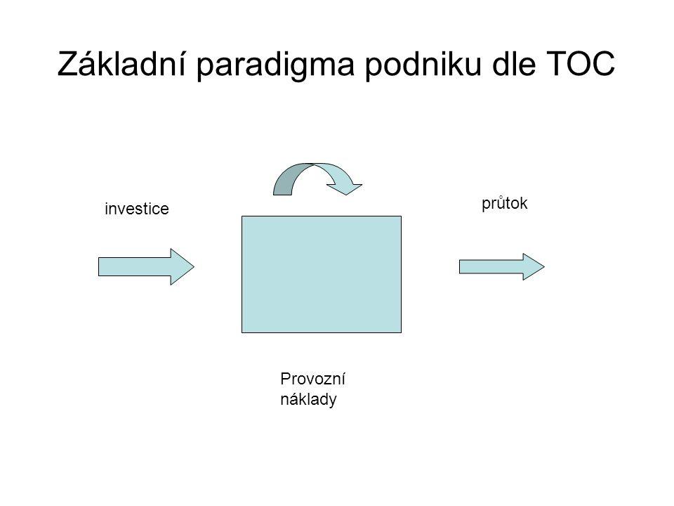 Základní paradigma podniku dle TOC