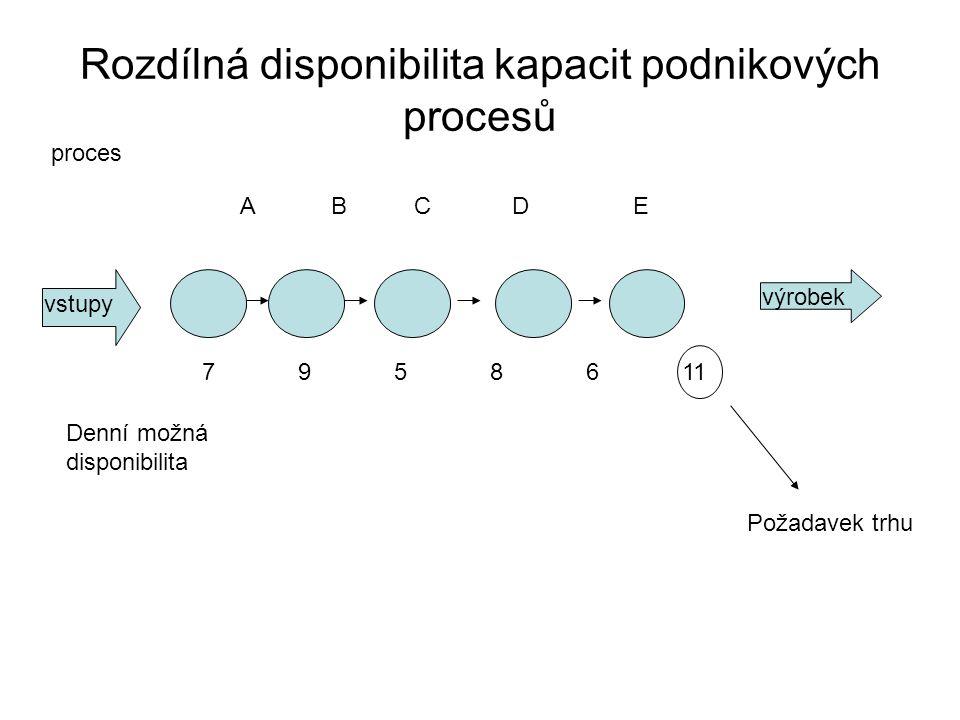 Rozdílná disponibilita kapacit podnikových procesů