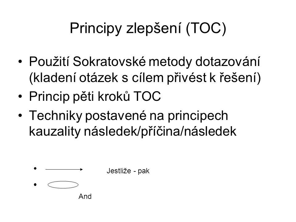 Principy zlepšení (TOC)