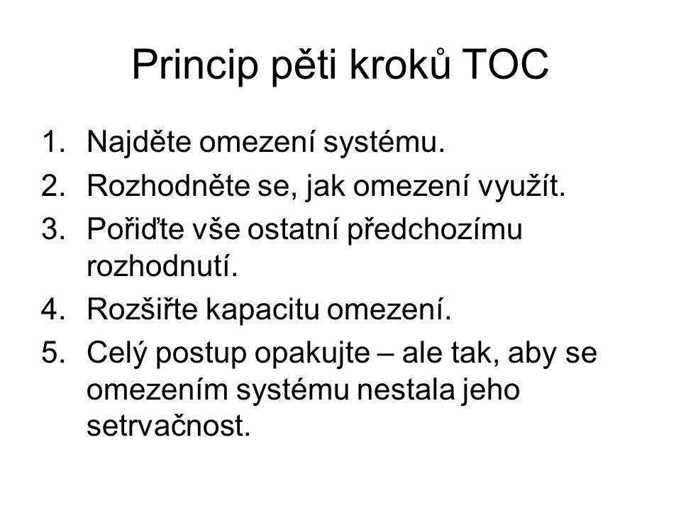 Princip pěti kroků TOC Najděte omezení systému.