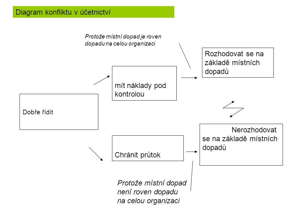 Diagram konfliktu v účetnictví