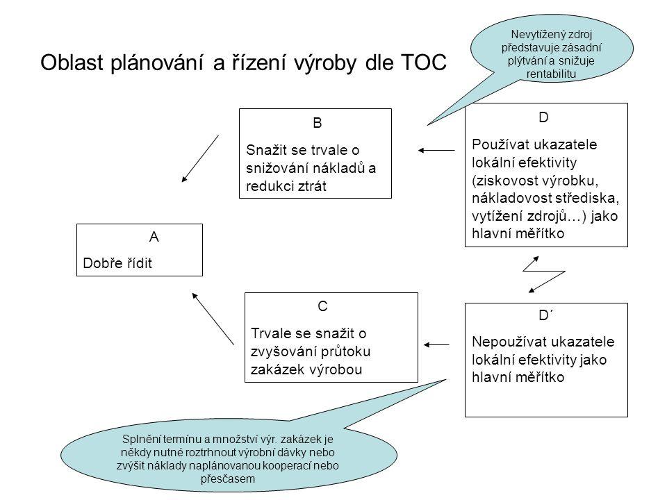 Oblast plánování a řízení výroby dle TOC