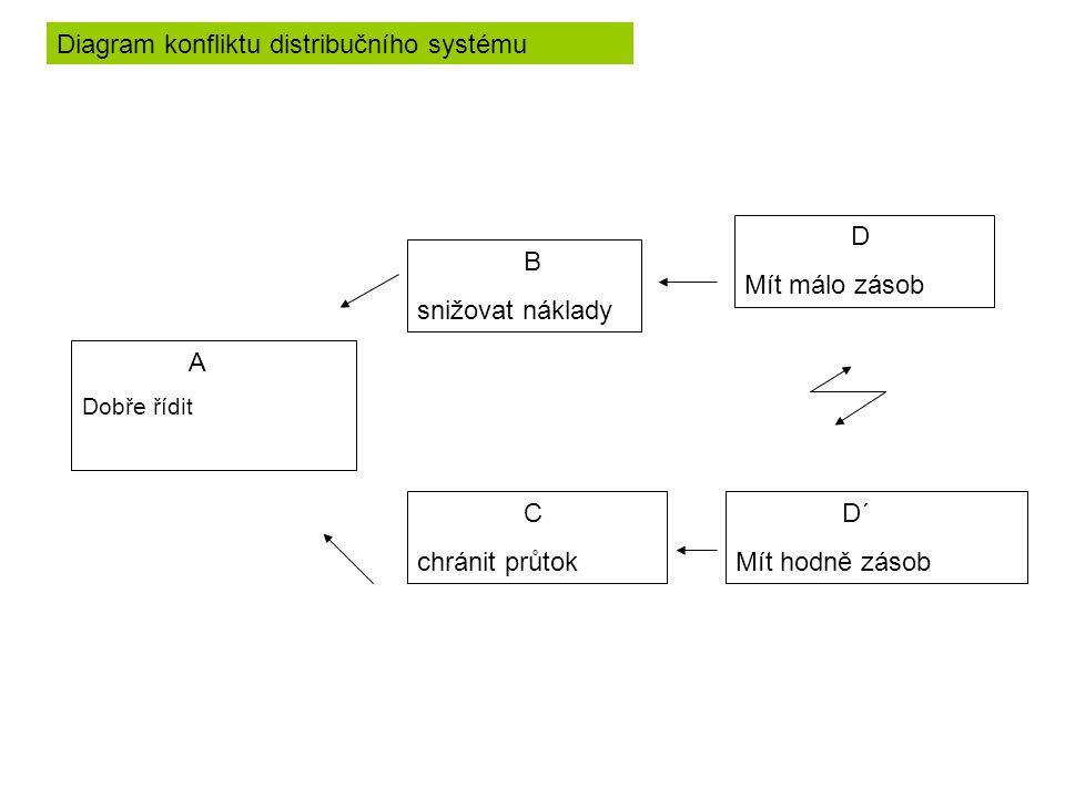 Diagram konfliktu distribučního systému