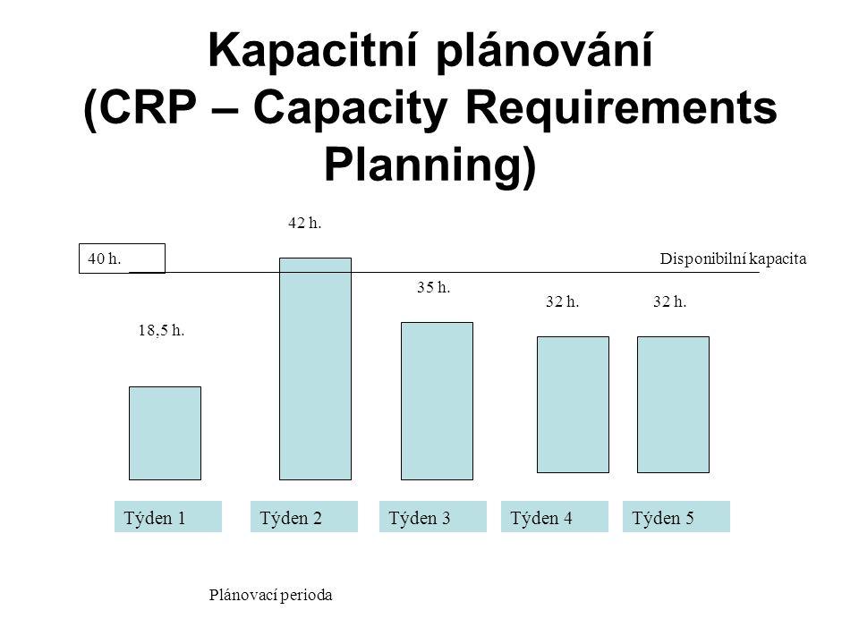 Kapacitní plánování (CRP – Capacity Requirements Planning)
