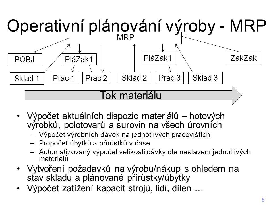 Operativní plánování výroby - MRP