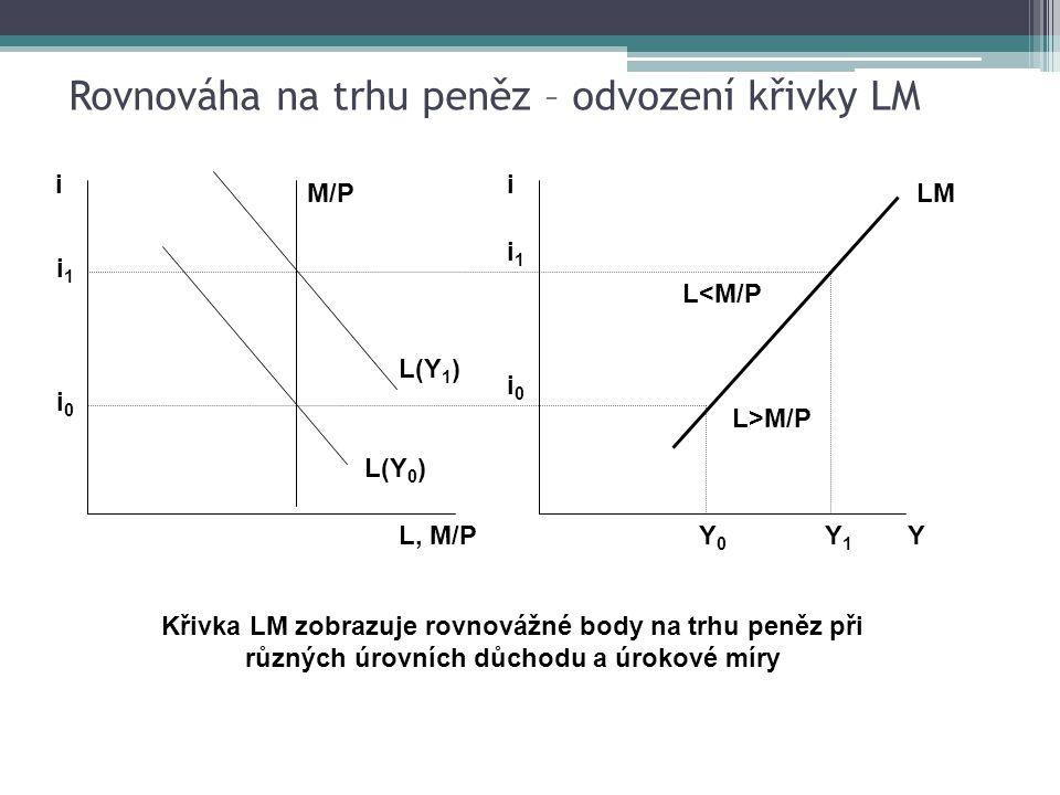 Rovnováha na trhu peněz – odvození křivky LM