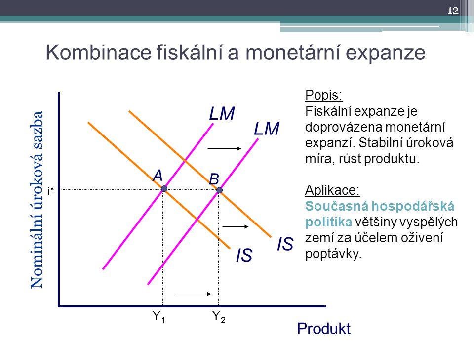 Kombinace fiskální a monetární expanze