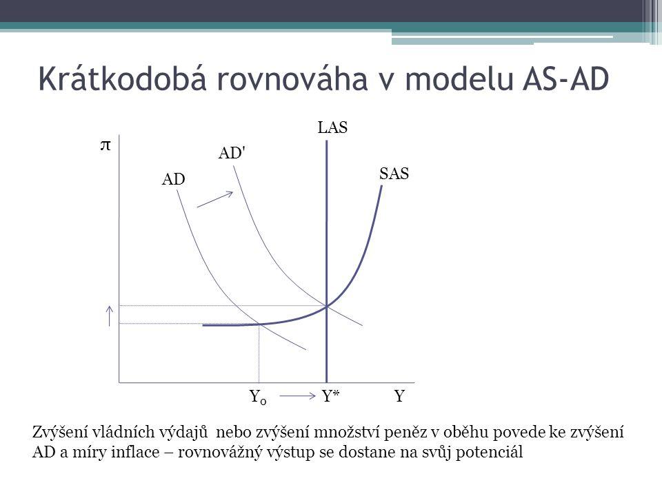 Krátkodobá rovnováha v modelu AS-AD