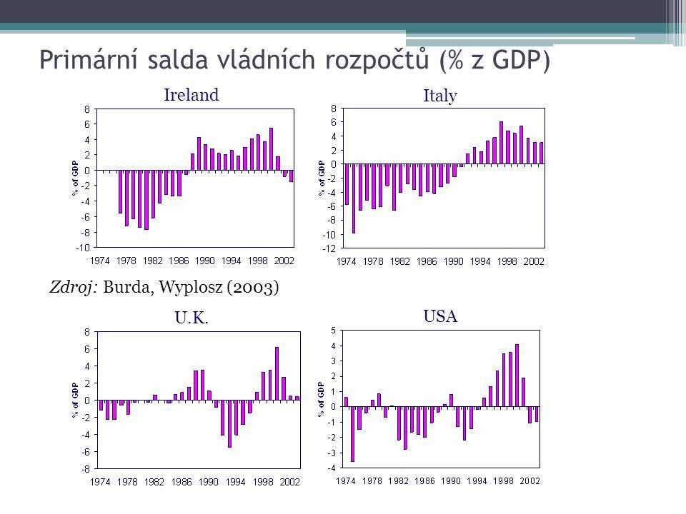 Primární salda vládních rozpočtů (% z GDP)
