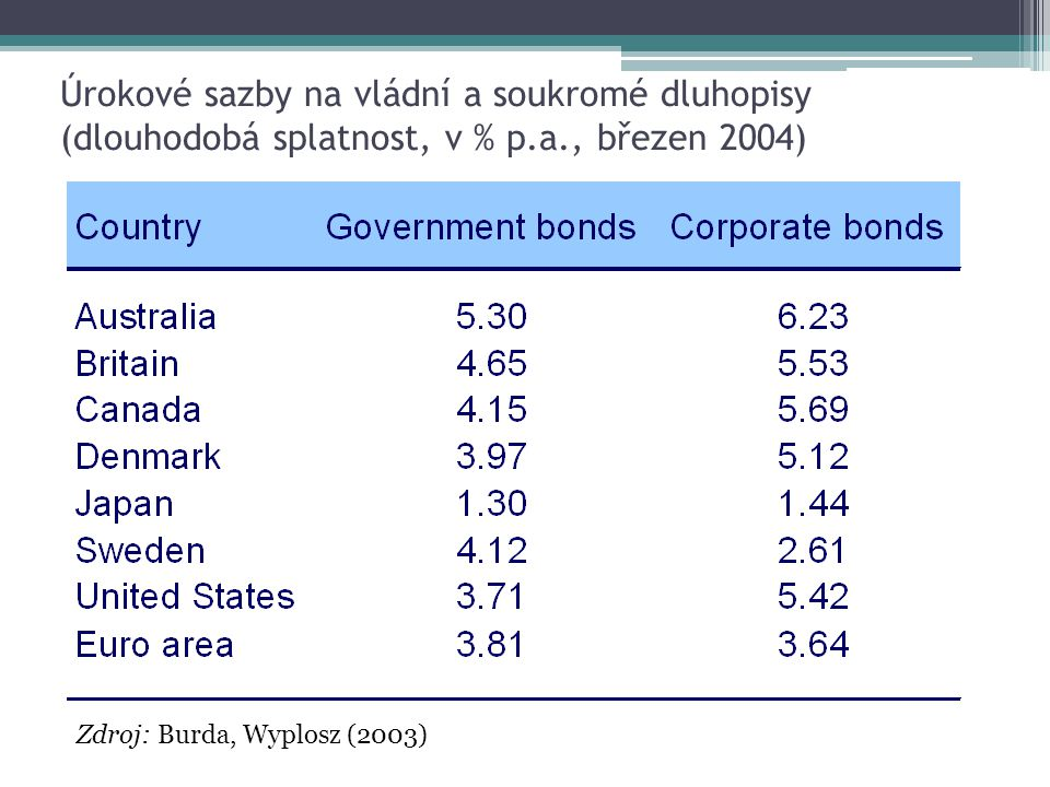 Úrokové sazby na vládní a soukromé dluhopisy (dlouhodobá splatnost, v % p.a., březen 2004)