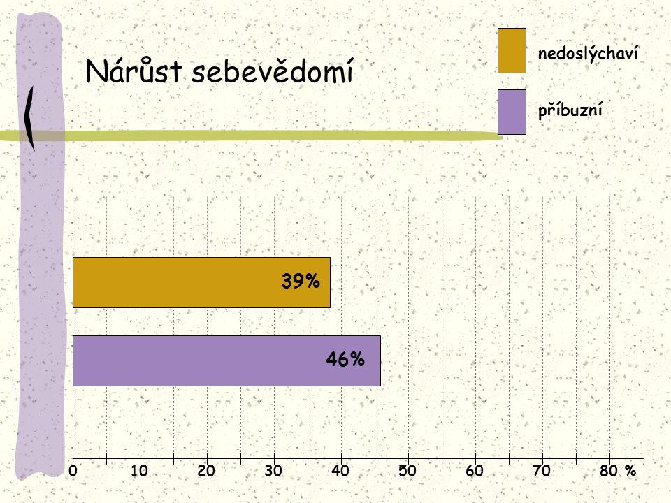 Nárůst sebevědomí 39% 46% nedoslýchaví příbuzní 10 20 30 40 50 60 70